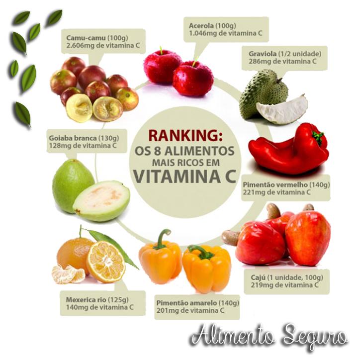 Alimentos ricos em vitamina c blog alimento seguro - Que alimentos contienen vitamina c ...